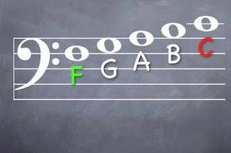 Bass F up to middle C